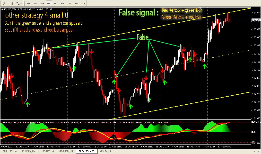 Forex Signal Instant BUY/SELL indicator with RevTraderPro EA
